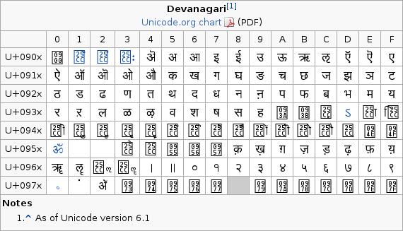 hindi in slitaz « SliTaz Forum